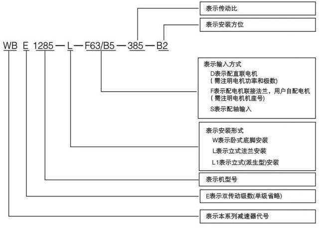 WB摆线减速机型号标识图